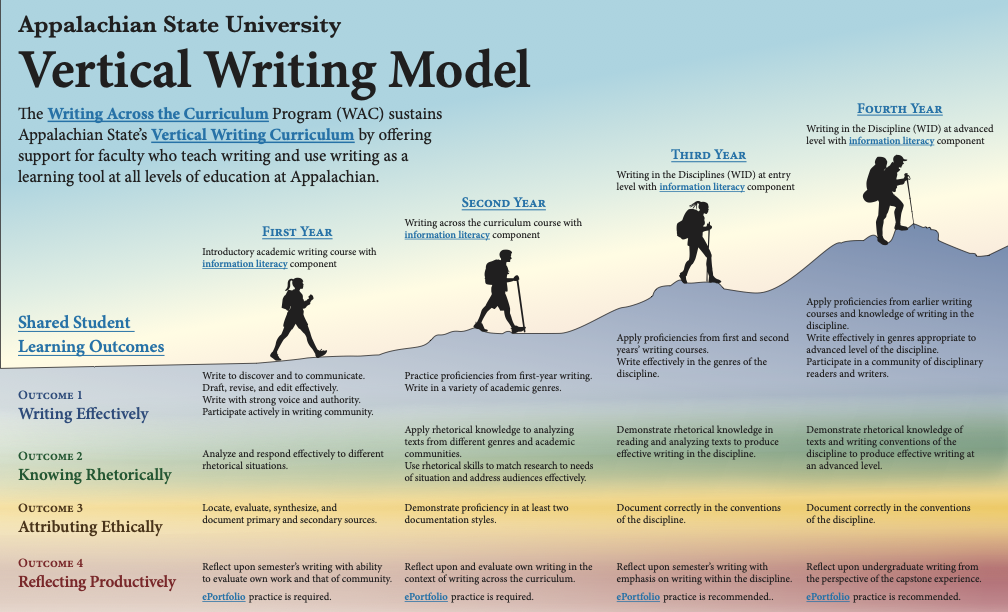 Infographic explaining each year of the vertical writing curriculum